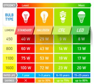 Confronto Lampade Led E Neon.Confronto Lampade Led E Lampade Tradizionali Flexsolight